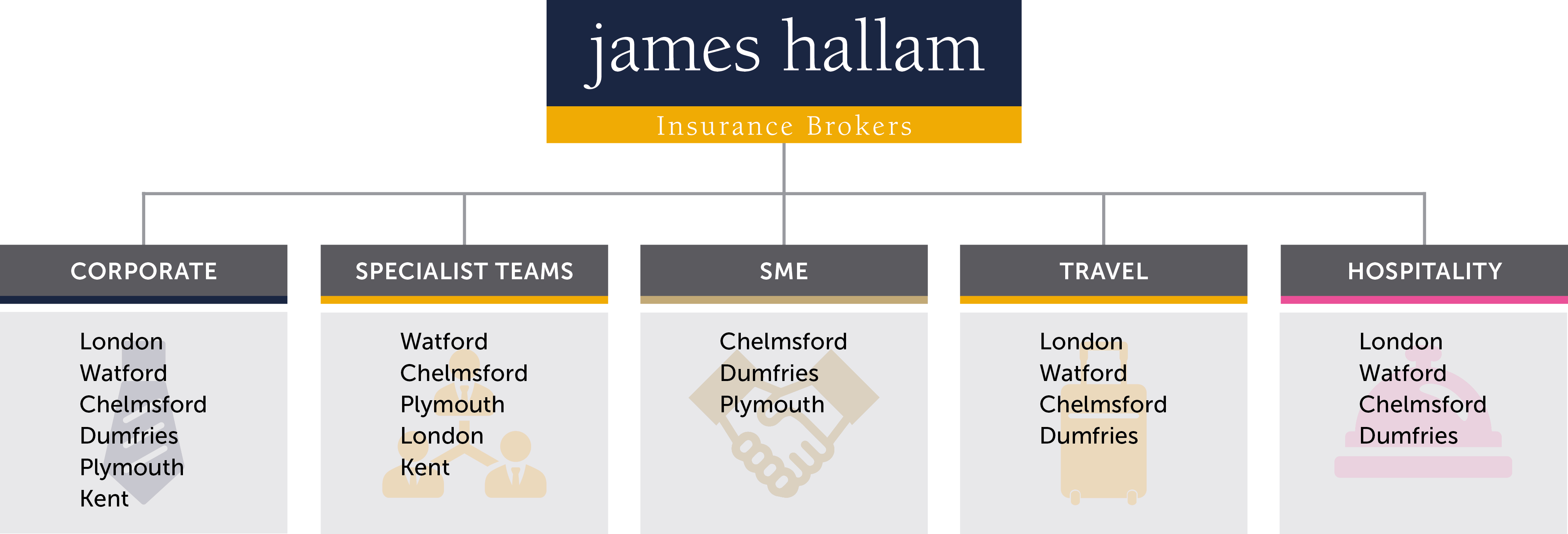 company-structure-updated-aug-2020